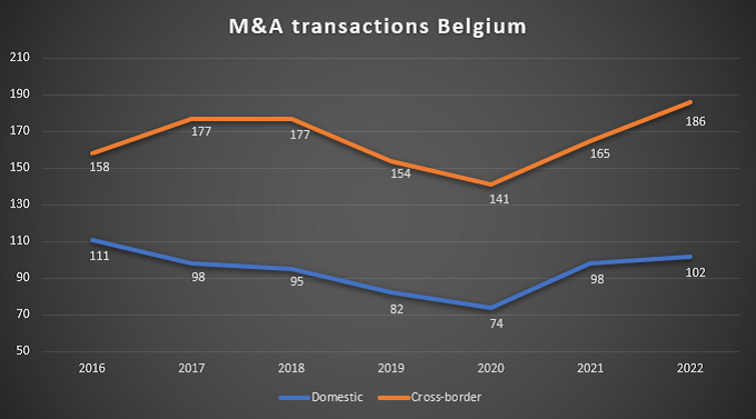 Graph of M&A transactions in Belgium