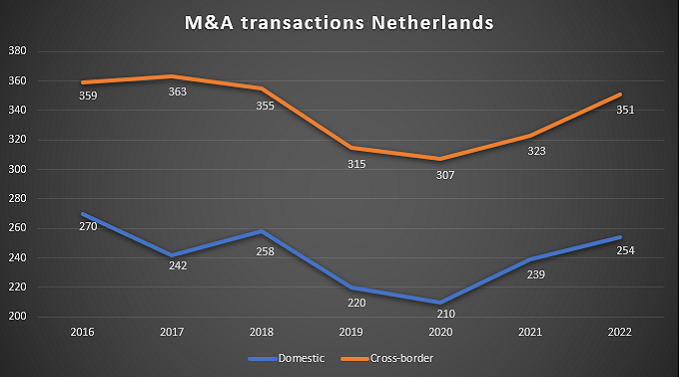 Graph of M&A transactions in the Netherlands